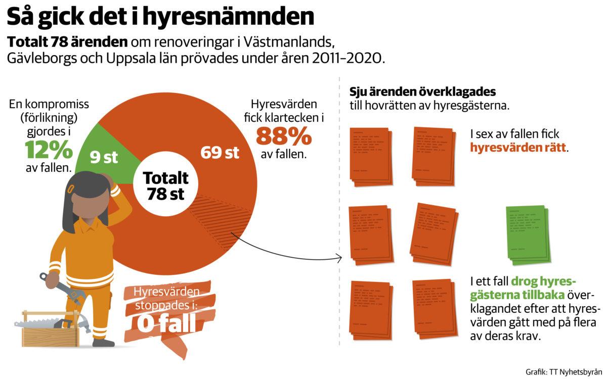 Grafik som visar hur det gått vid prövningar av renoveringar i hyresnämnden 2011-2020 i Västmanlands, Gävleborgs och Uppsala län.
